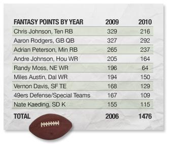 Fantasy points by year chart.