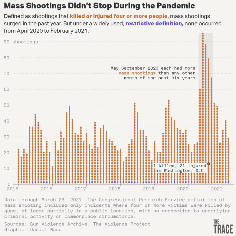 """A headline reads """"Mass Shootings Didn't Stop During the Pandemic,"""" with the subheadline """"Defined as shootings that killed or injured four or more people, mass shootings surged in the past year. But under a widely used, restrictive definition, none occurred from April 2020 to February 2021."""" Below it is a month by month bar graph showing the number of shooting incidents under both definitions from 2015 through 2021. Under the broader definition, most years have peak monthly number of shootings in the low 50s or below, but a highlighted peak in 2020 goes up past 90 shootings, with the caption  """"May–September 2020 each had more mass shootings than any other month of the past six years."""""""