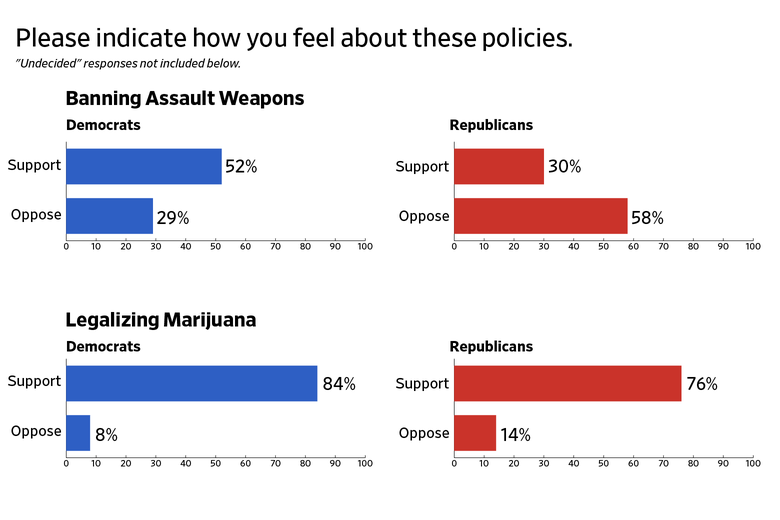 Bar charts showing how Democratic and Republican respondents feel about banning assault weapons and legalizing marijuana.