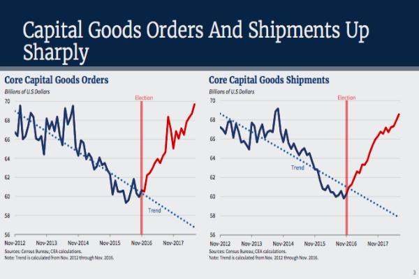 Capital goods CEA
