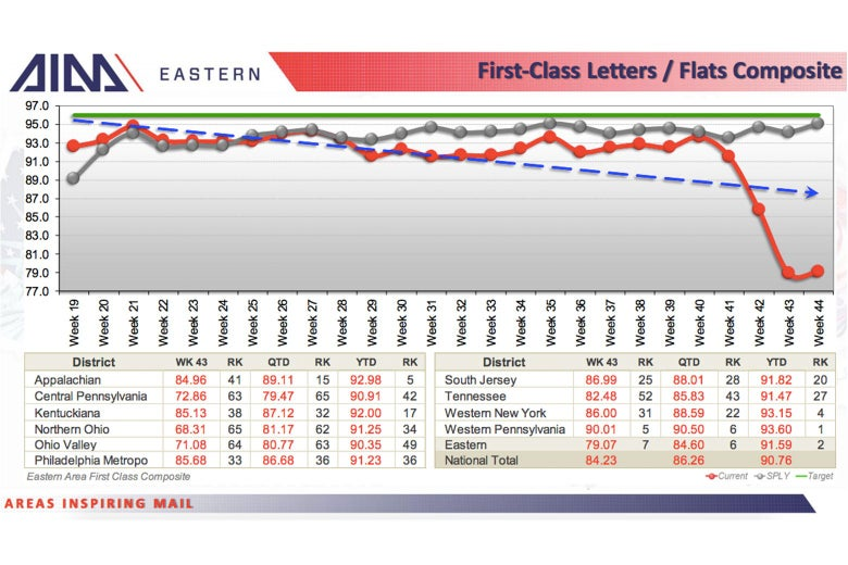 Declines in first-class mail delivery in the Eastern U.S.