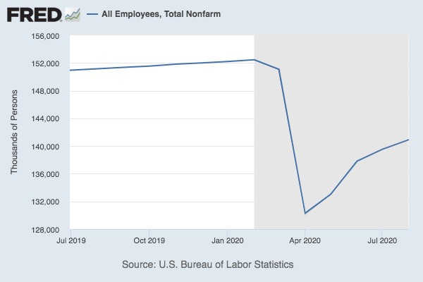Chart showing total job growth
