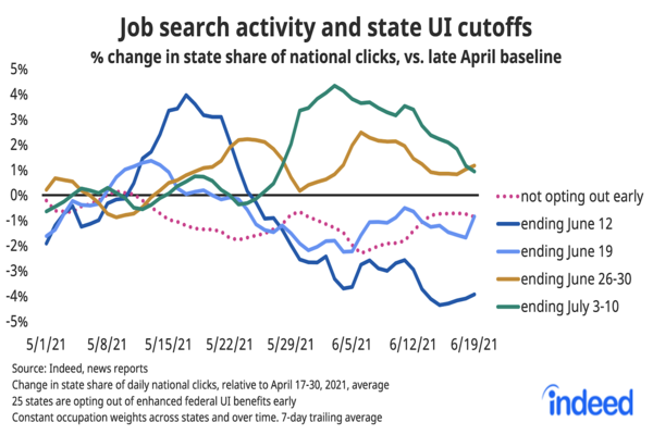 Chart showing change in job search activity by state unemployment insurance cutoff date