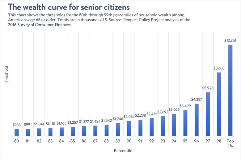 Wealth curve for senior citizens