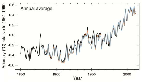 Land and sea surface temperatures on an annual basis.