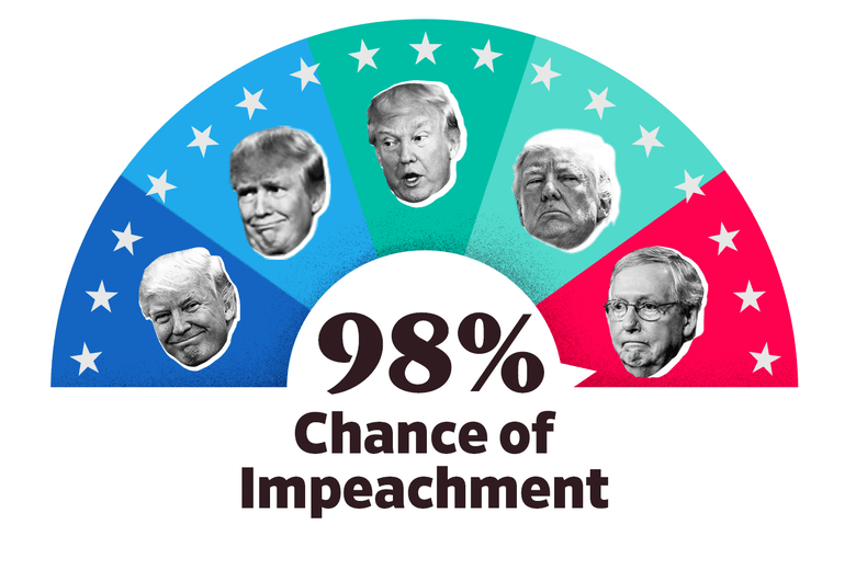 The Impeach-O-Meter is set at 98 percent.