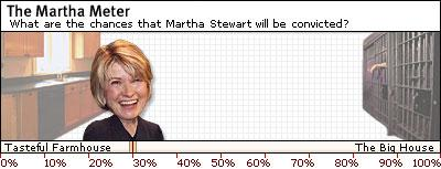 Today's Martha Meter reading: 32 percent