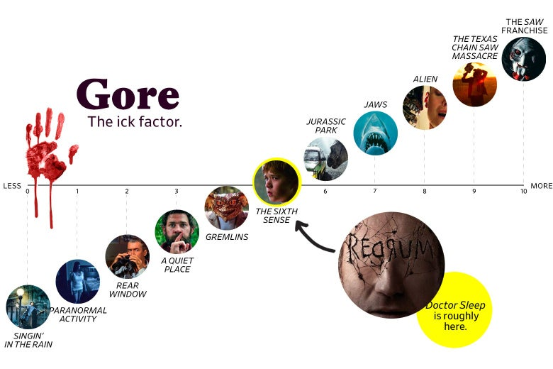 "A chart titled ""Gore: the Ick Factor"" shows that Doctor Sleep ranks a 5 in goriness, roughly the same as the The Sixth Sense. The scale ranges from Singin' in the Rain (0) to the Saw franchise (10)."