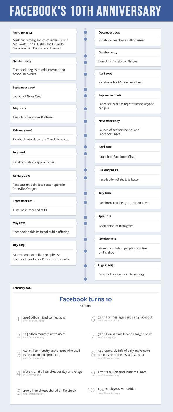 Facebook Timeline: first 10 years