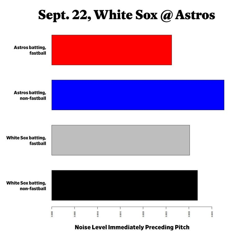 Graph showing the Astros and White Sox fastball batting and noise levels preceding pitch
