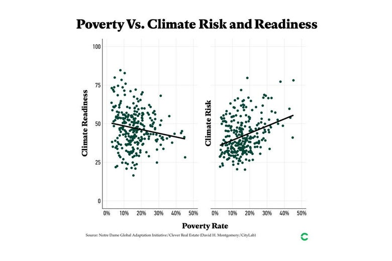 A chart showing the poverty of cities compared with their climate risk and readiness