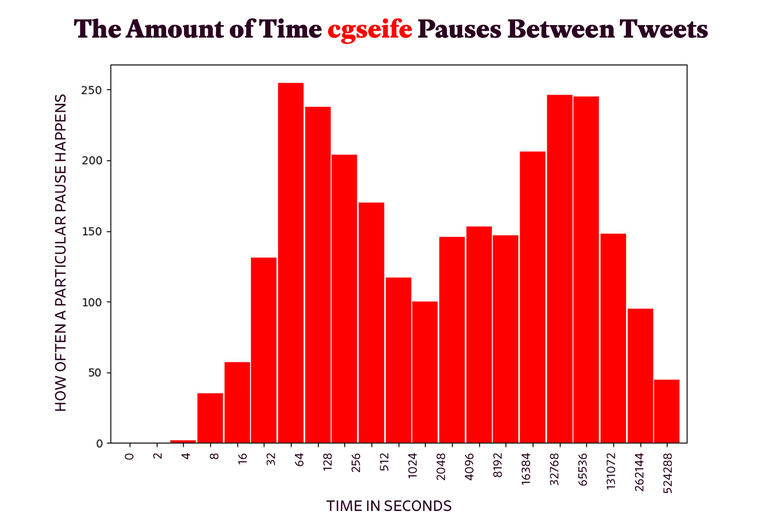Plot of pauses between Charles Seife's tweets.