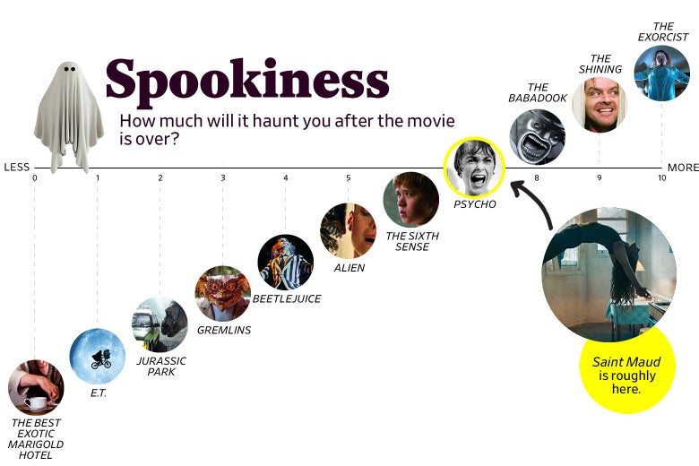 """A chart titled """"Spookiness: How much will it haunt you after the movie is over?"""" shows that Saint Maud ranks a 7 in spookiness, roughly the same as Psycho. The scale ranges from The Best Exotic Marigold Hotel (0) to The Exorcist (10)."""