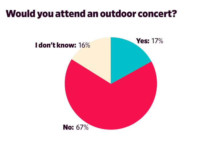 Would you attend an outdoor concert? Yes: 17 No: 67 I don't know:  16