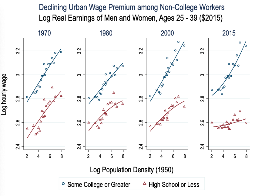 Graphs showing divergent outcomes over time in cities for educated and less educated workers.