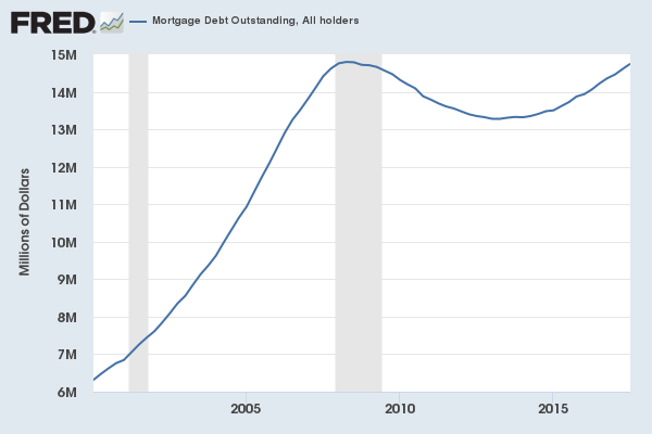 Mortgage debt outstanding