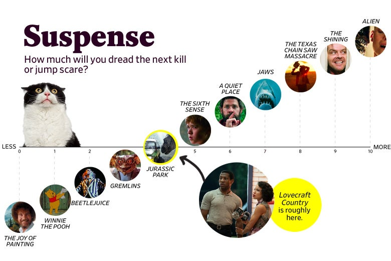 """A chart titled """"Suspense: How much will you dread the next kill or jump scare?"""" shows that Lovecraft Country ranks a 4 in suspense, roughly the same as Jurassic Park and Get Out. The scale ranges from The Joy of Painting (0) to Alien (10)."""