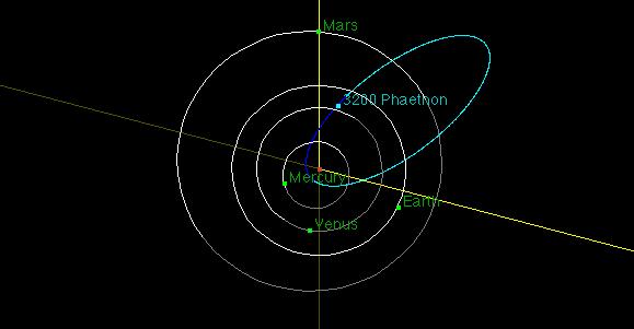 The orbit of Phaethon.