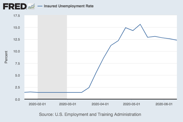 Chart of unemployment claims rising, falling slightly, and then plateauing
