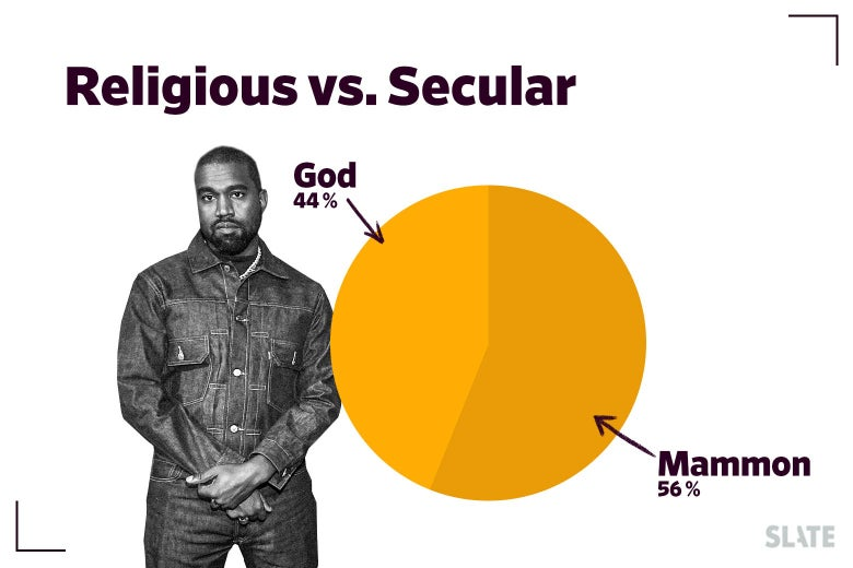 Kanye West and a pie chart plotting religious versus secular references.