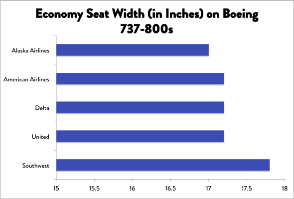 Southwest Airline Seats Are Getting Wider Hooray For That