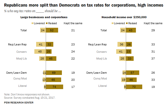 Pew chart on corporate tax cuts