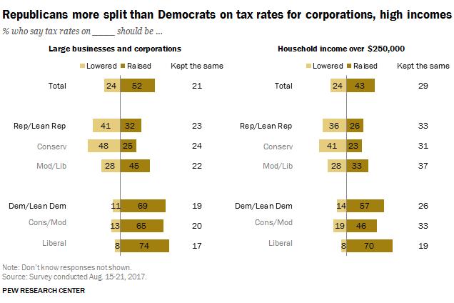 Pew chart on corporate tax cuts