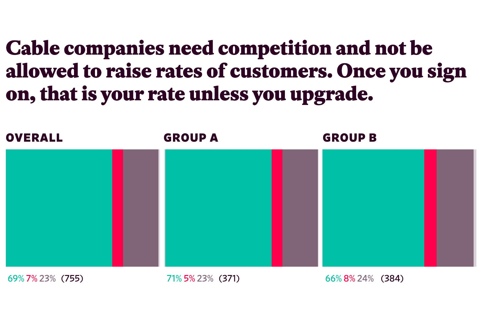 "Responses to ""Cable companies need competition and not be allowed to raise rates of customers. Once you sign on, that is your rate unless you upgrade."""