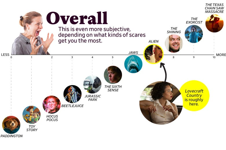 """A chart titled """"Overall: This is even more subjective, depending on what kinds of scares get you the most"""" shows that Lovecraft Country ranks as a 7 overall, roughly the same as Alien. The scale ranges from Paddington (0) to the original Texas Chain Saw Massacre (10)."""