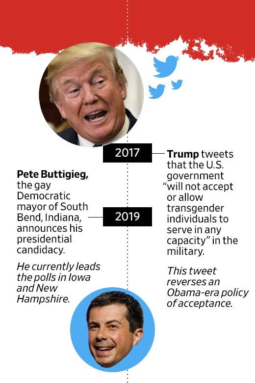 "A timeline of ""The Decade When the Fight for LGBTQ Rights Went Mainstream"" with entries about Donald Trump banning transgender individuals from the military and Pete Buttigieg running for president."