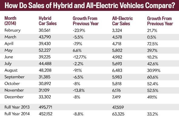 A chart of sales of hybrid and all-electric vehicles