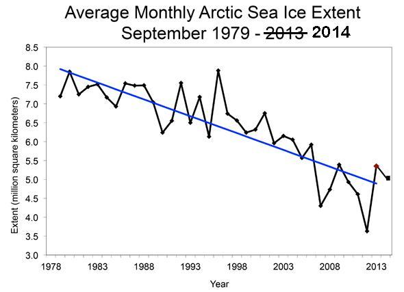 Annual Arctic sea ice minima