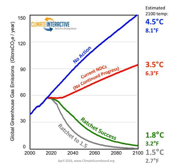 graph climate.