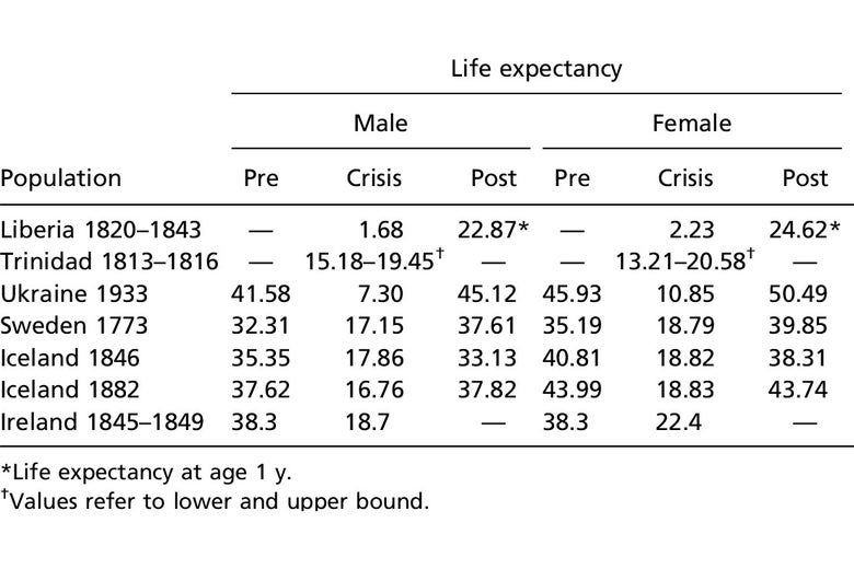 A table shows life expectancy in several countries, including Liberia, Trinidad, Sweden, and Iceland.