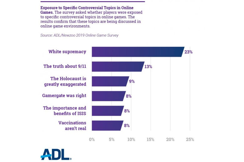 "The results of a survey asking about ""Exposure to Specific Controversial Topics in Online Games"""