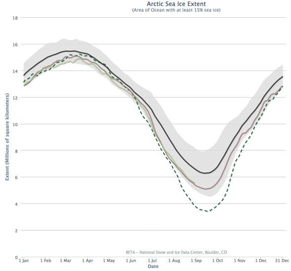 Yearly ice extent.