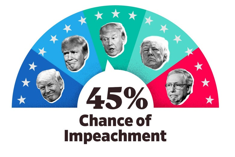 "The ""Impeach-O-Meter"" graphic, which registers a 45 percent likelihood of impeachment."