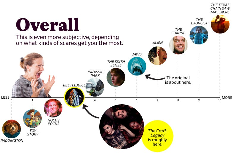 "A chart titled ""Overall: This is even more subjective, depending on what kinds of scares get you the most"" shows that The Craft: Legacy ranks as a 3 overall, roughly the same as Beetlejuice, while the original ranks a 6, roughly the same as Jaws. The scale ranges from Paddington (0) to the original Texas Chain Saw Massacre (10)."