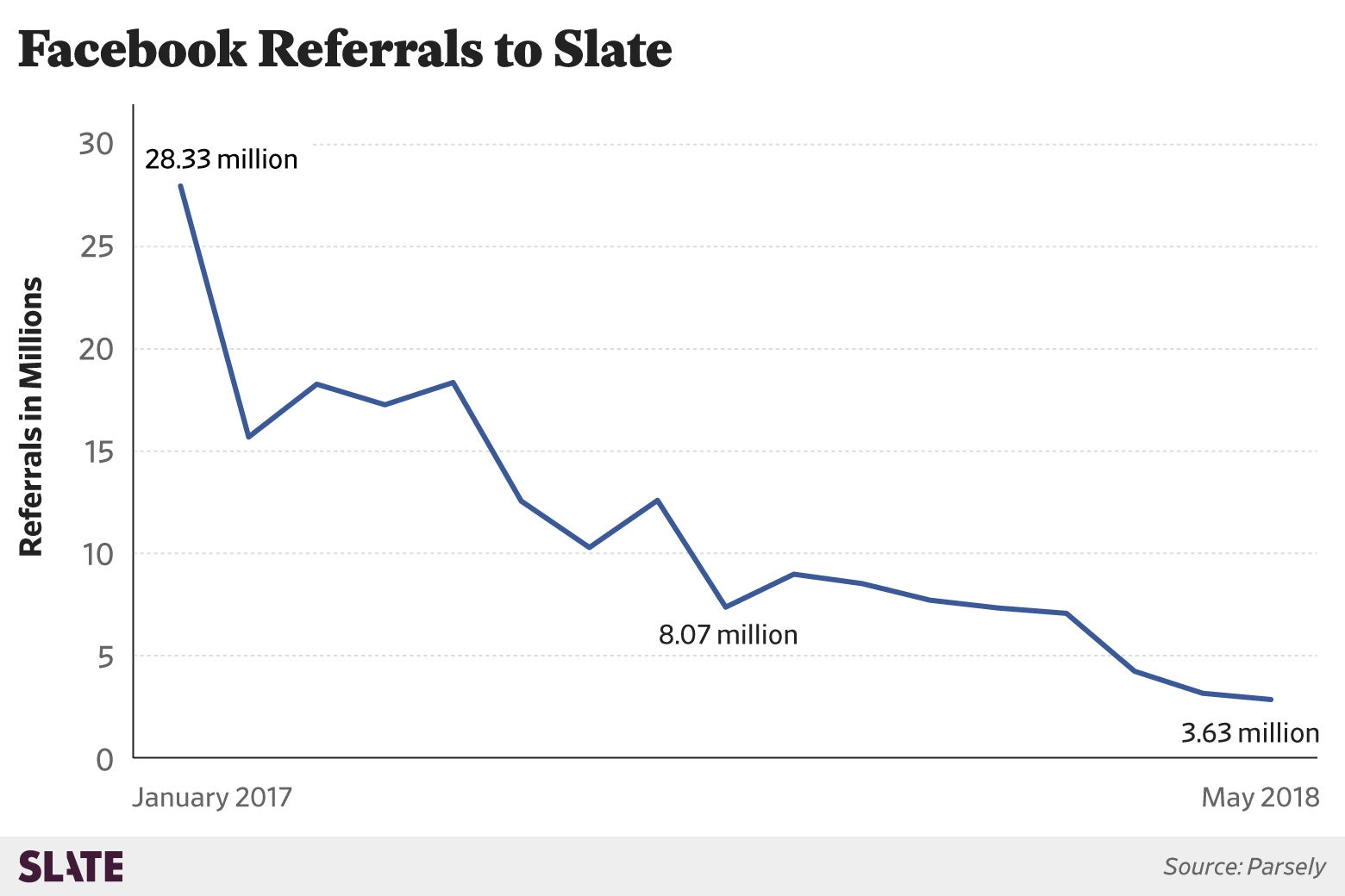 A charts shows Facebook referrals to Slate: The trend is downward from 28 million to 3.6 million.