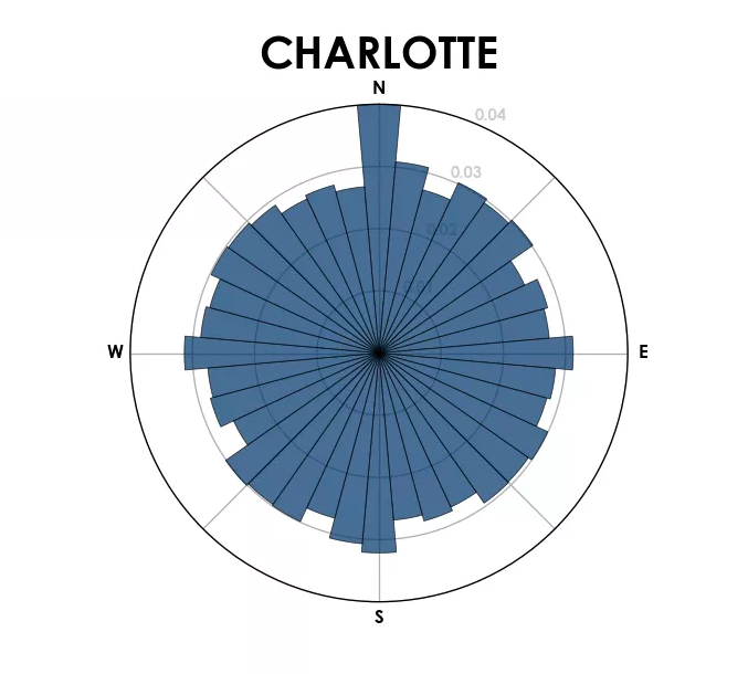 A histogram showing the orientation of streets in Charlotte.